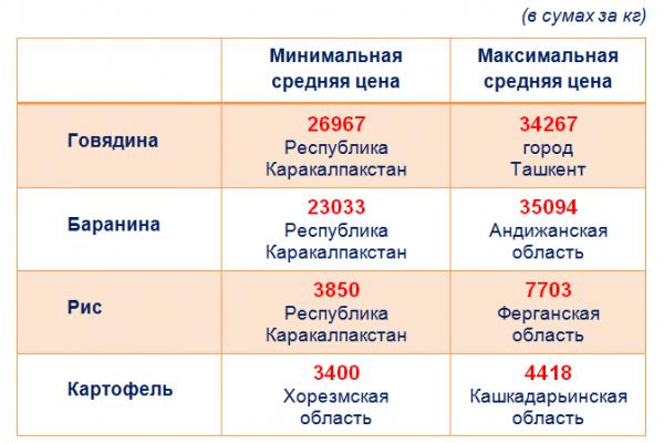 Официально: перед Новым годом в стране был зафиксирован скачок цен на товары и услуги