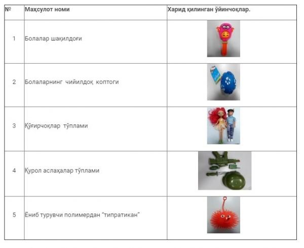 Контрольная закупка: на «Урикзоре» выявлены детские игрушки, вызывающие рак