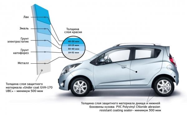 Ravon R2 из Узбекистана - лидер рейтинга самых бюджетных авто России