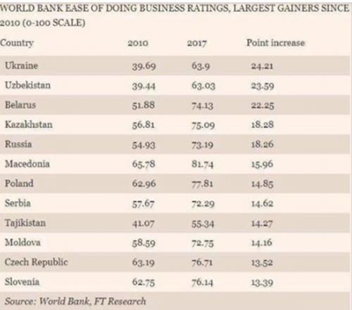 По версии Financial Times Узбекистан один из лидеров среди стран по улучшению делового климата