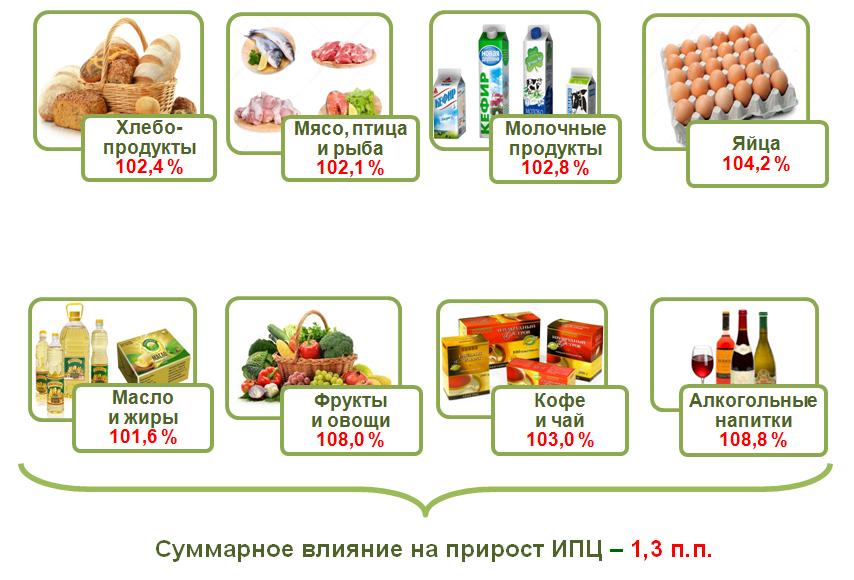 В январе 2018 года товары и услуги на потребительском рынке Узбекистана подорожали в среднем на 2,7%