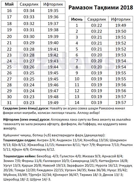Названа дата начала месяца Рамадан в Узбекистане