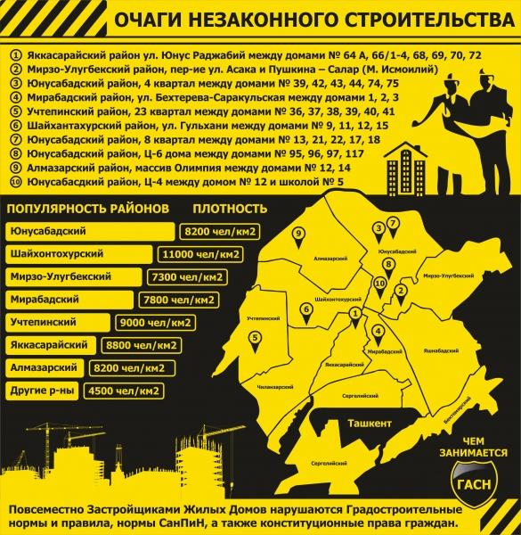 «Наследство» Рахмонбека Усманова: кто решит проблему точечной застройки в Ташкенте