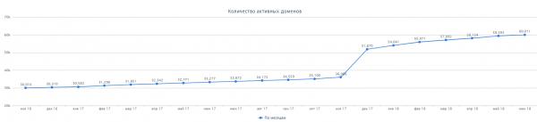 Количество доменов в зоне .UZ превысило 60 000