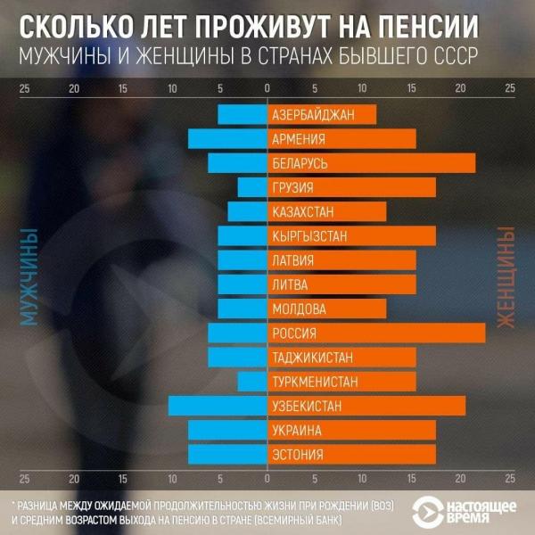 Самая большая продолжительность жизни на пенсии в постсоветских странах – у мужчин-узбекистанцев