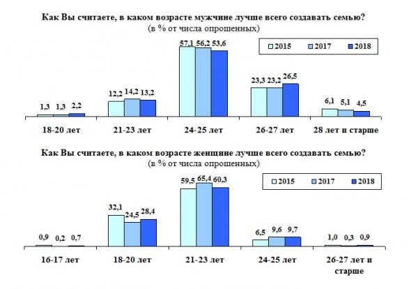 Узбекистанцы рассказали, в каком возрасте лучше всего вступать в брак