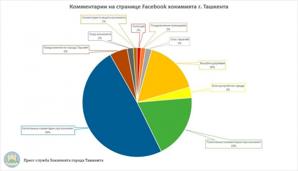 Столичный хокимият подсчитал, какой процент негативных комментариев получает от пользователей Facebook