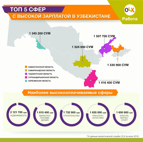 Названы самые востребованные и высокооплачиваемые профессии в Узбекистане (инфографика)