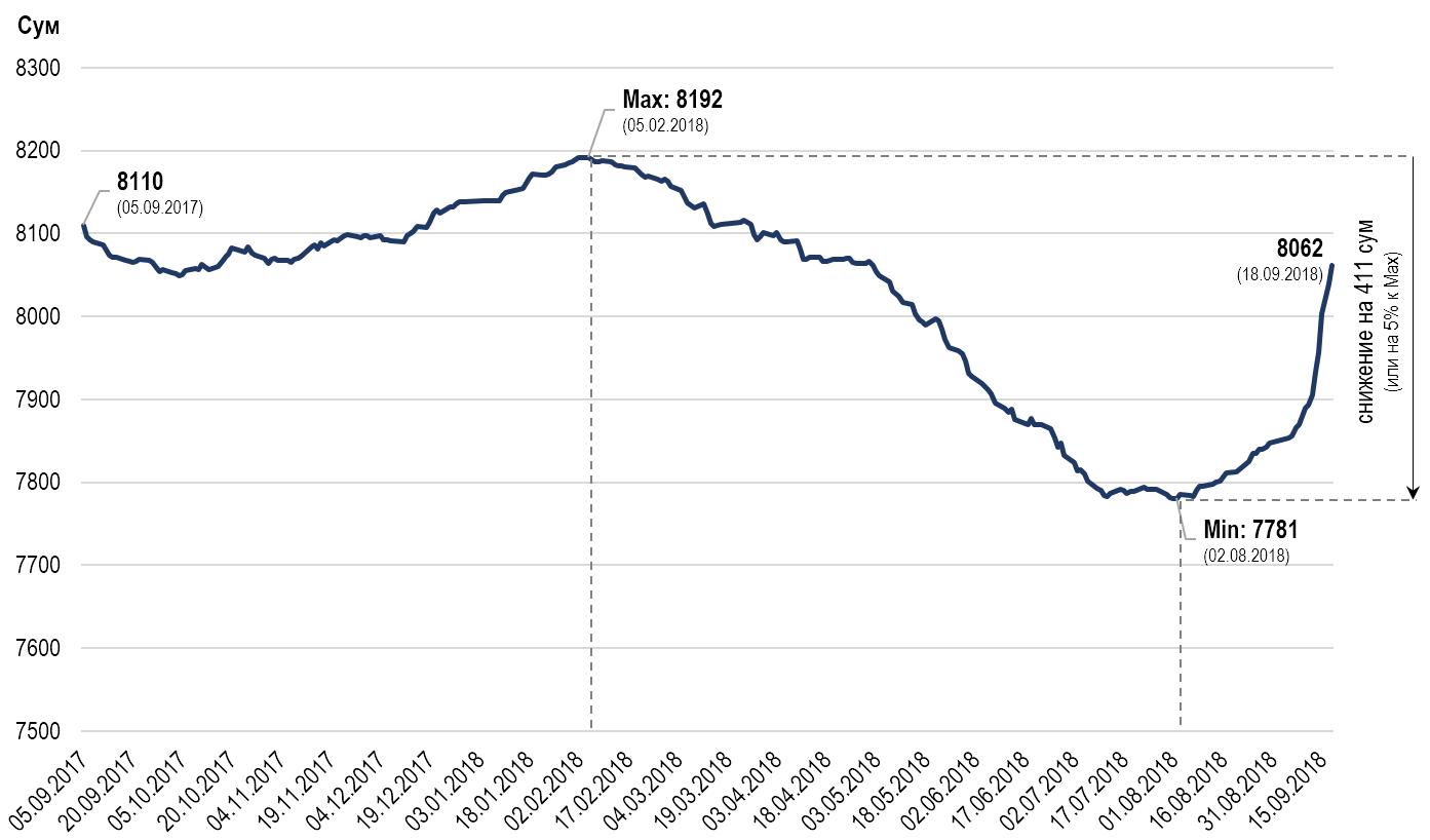 ЦБ рассказал, почему резко упал курс сума