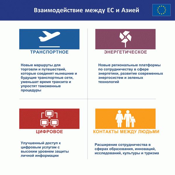 Новая стратегия ЕС по взаимодействию Европы и Азии
