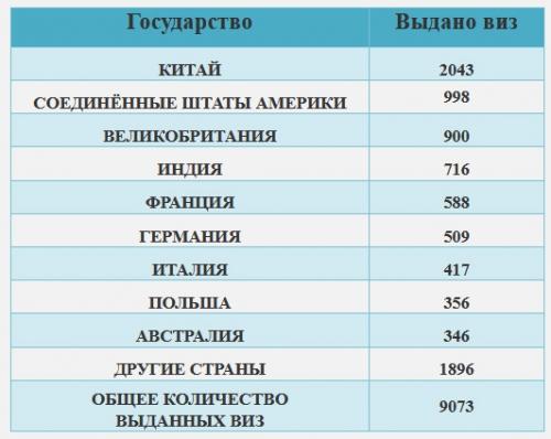 Стало известно, жители какой страны получили больше всего электронных виз в Узбекистан (видео)