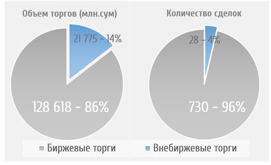 Коммерческие банки Узбекистана по-прежнему остаются ключевыми игроками фондового рынка