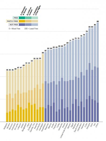 Узбекистан попал в список стран с низким уровнем свободы в интернете