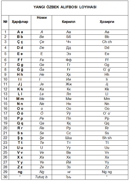 Узбекский алфавит снова реформируют: опубликована новая версия латиницы