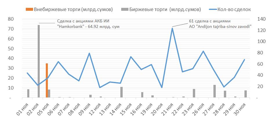 Акции крупнейшего цементного и стекольного предприятий Узбекистана  в ноябре стали фаворитами фондового рынка