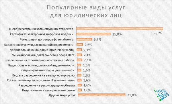 Жители Ташкента оценили работу Центров государственных услуг