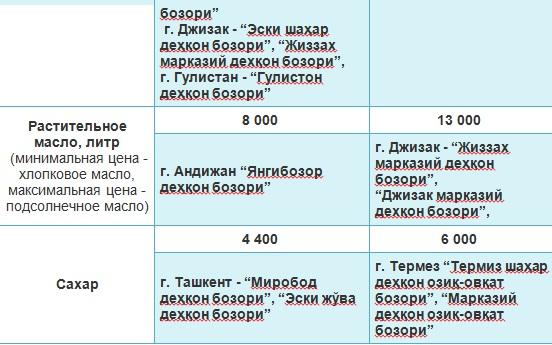Названы минимальные и максимальные цены на рынках Узбекистана