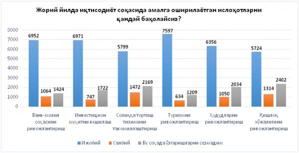 Узбекистанцы назвали сферу с наиболее позитивными изменениями в прошлом году