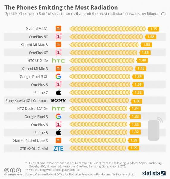 Эксперты назвали 16 смартфонов с самым высоким уровнем излучения
