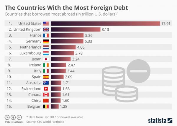 Страны с самым большим внешним долгом