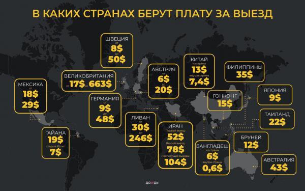 Ассоциация бизнесменов выступила за налог на выезд из России