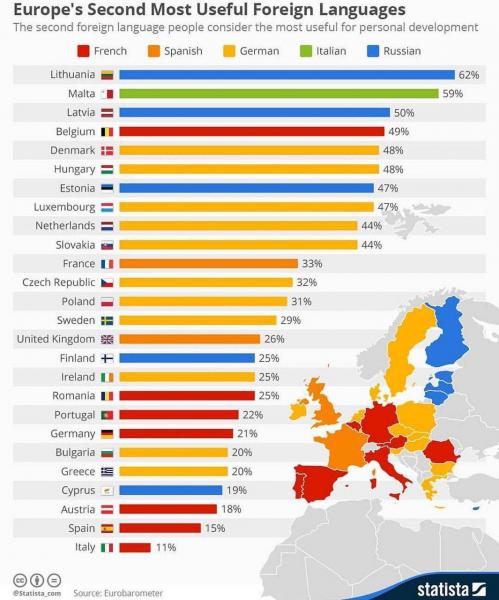 Второй самый используемый язык в странах Евросоюза
