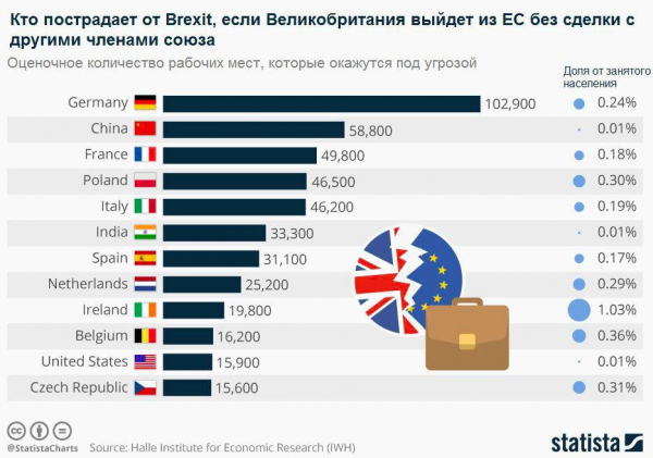 Страны Европы, которые наиболее сильно пострадают от Брэксита