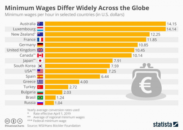 Минимальная заработная плата ($ в час)