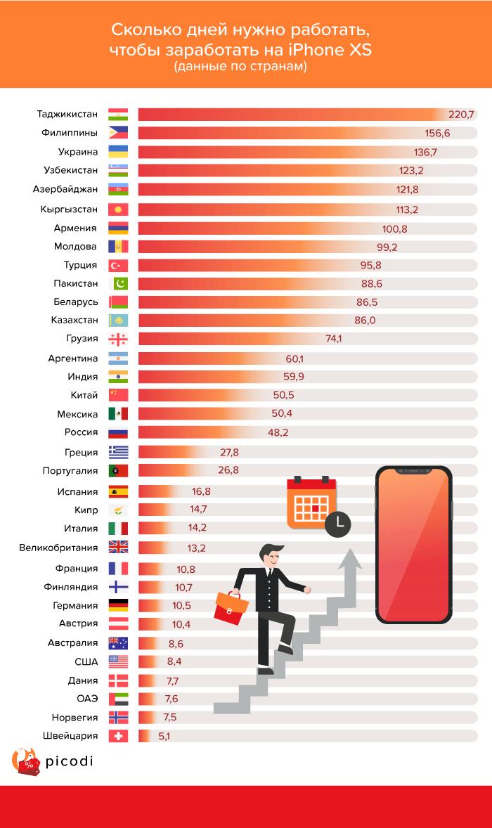Сколько дней нужно работать, чтобы купить iPhone Xs в Узбекистане?