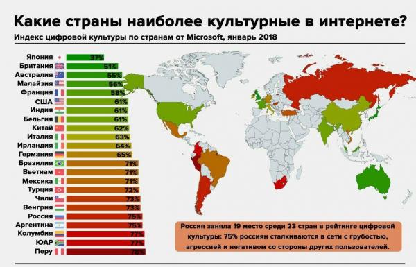 рейтинг «культурности» стран в онлайне
