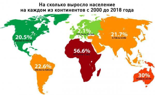 Рост населения по континентам