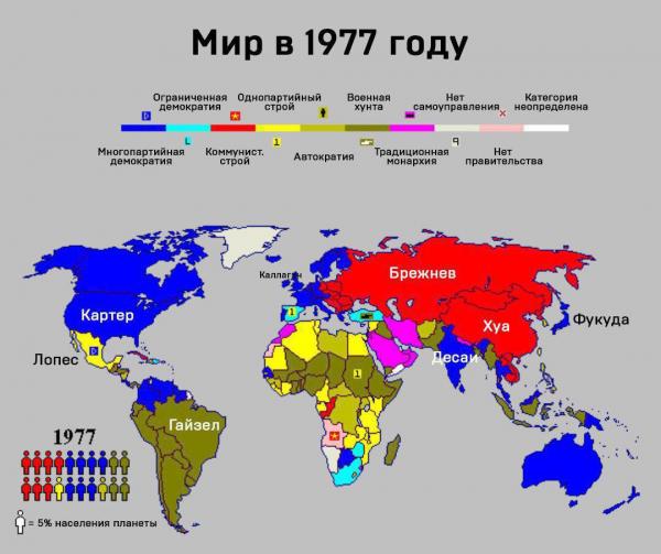 Мир в 1977 году – форма правления