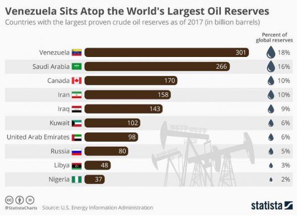 Самые крупные запасы нефти по странам