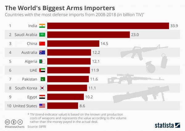 Cамые крупные импортеры оружия в мире