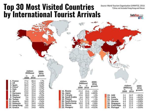 Топ 30 стран с самым большим количеством туристов