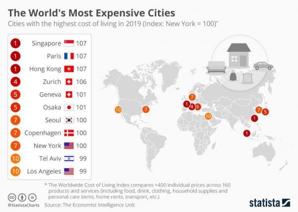 Самые дорогие города мира. Москва на 102 месте