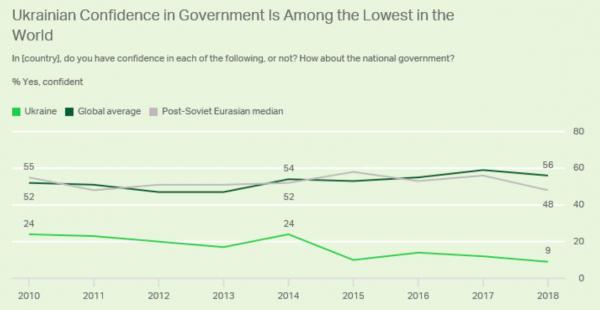 Рейтинг удовлетворения украинцами своим правительством. 9% — самый низкий показатель во всем мире