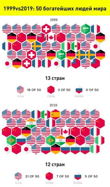 1999vs2019: 50 богатейших людей мира