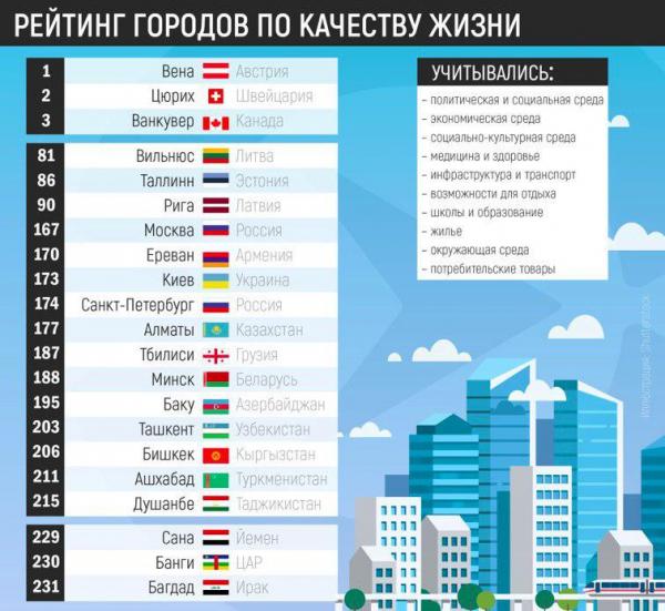 Рейтинг городов по качеству жизни 2019. Ташкент на 203 месте в рейтинге из 231 городов