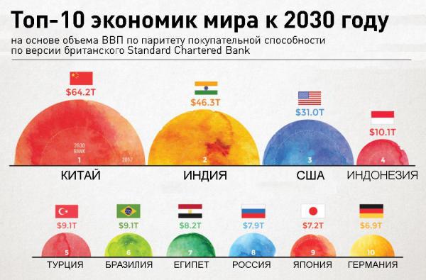 Топ-10 экономик мира к 2030 году