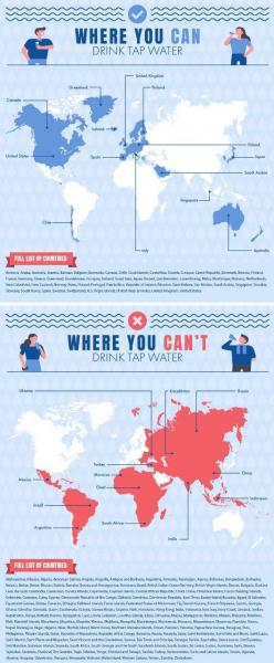 Страны, где можно и где нельзя пить водопроводную воду