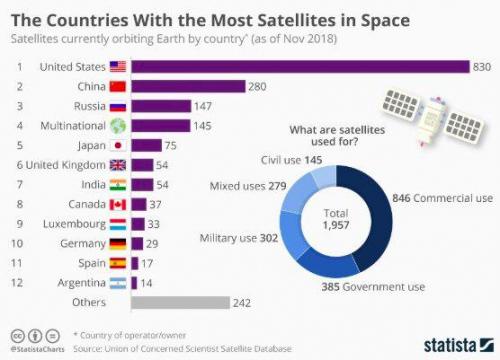 Страны с самым большим количеством спутников в космосе