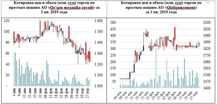 Финансовый сектор Узбекистана снизил активность на фондовом рынке. Аналитический обзор рынка капитала за первый квартал 2019 года