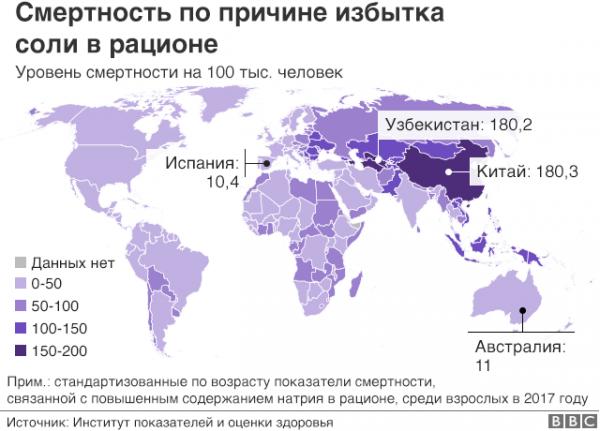 Узбекистан занял первое место по смертности, связанной с неправильным питанием