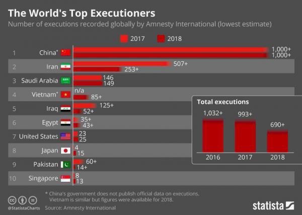 Число смертных казней в странах мира