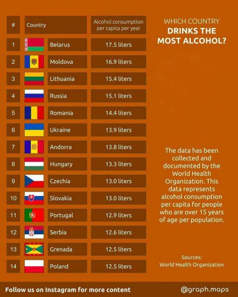 Какая страна самая пьющая?