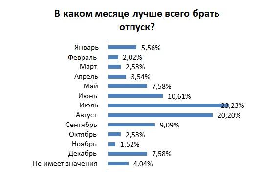 Узбекистанцы рассказали, где планируют провести отпуск в этом году