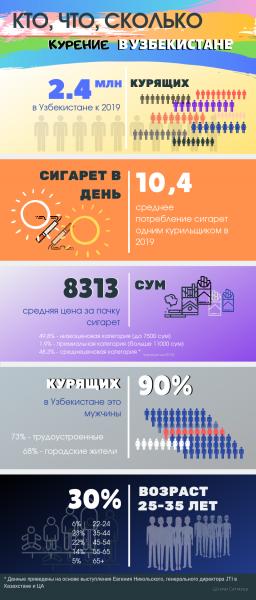 Кто, что, сколько - курение в Узбекистане
