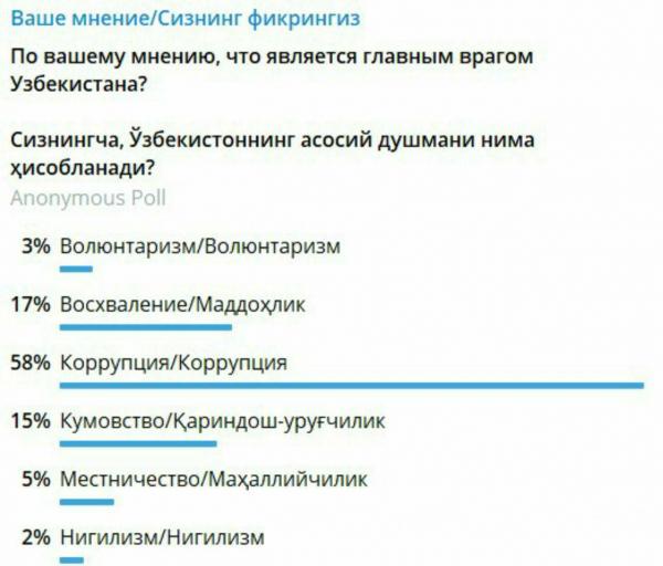 По мнению многих жителей Узбекистана, главным врагом страны является коррупция