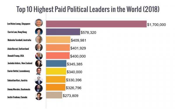 Самые высокооплачиваемые лидеры стран мира